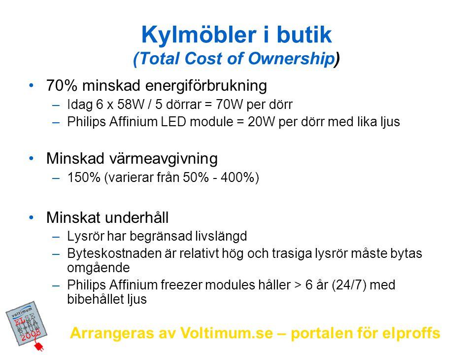 Arrangeras av Voltimum.se – portalen för elproffs Kylmöbler i butik (Total Cost of Ownership) 70% minskad energiförbrukning –Idag 6 x 58W / 5 dörrar =
