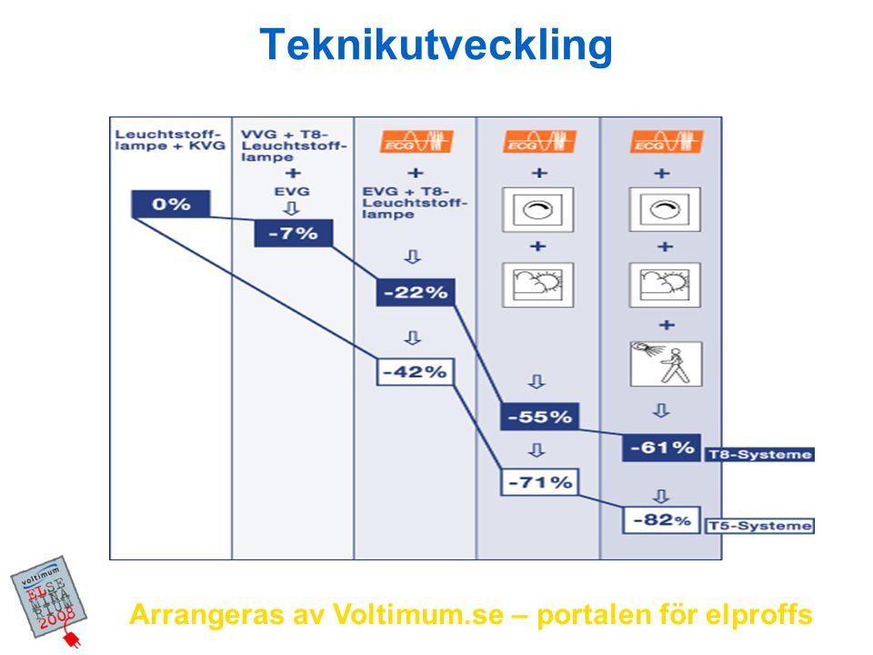 Arrangeras av Voltimum.se – portalen för elproffs Teknikutveckling