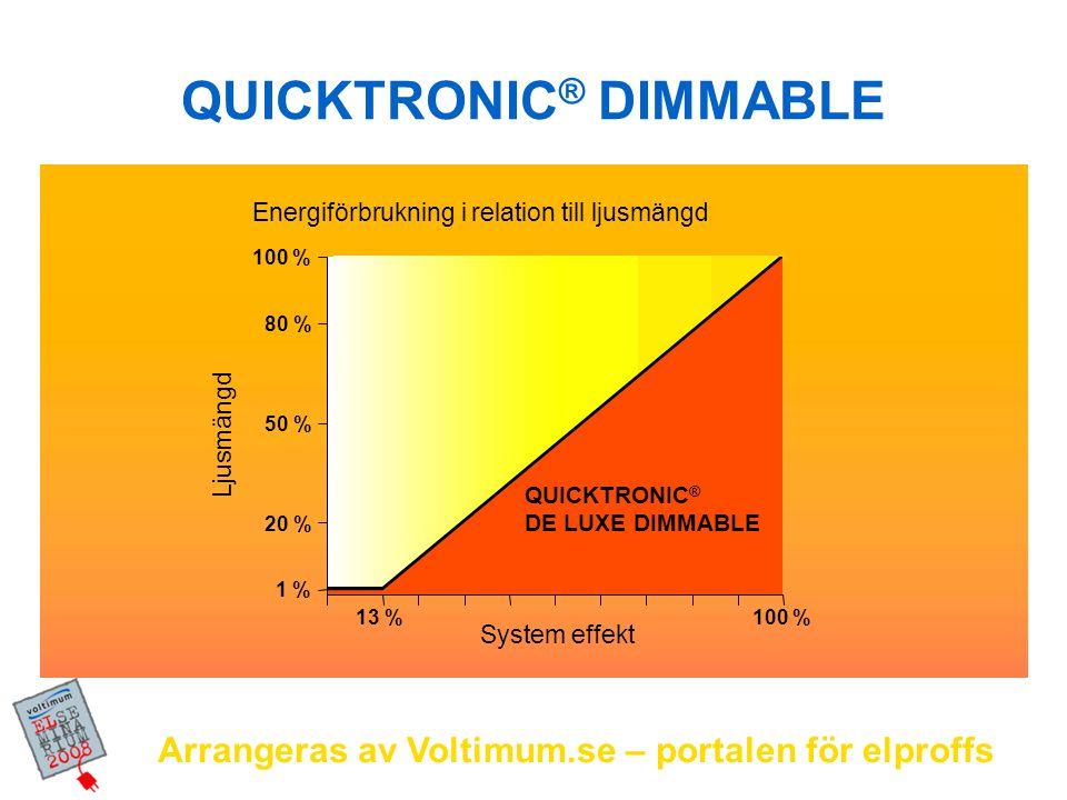 Arrangeras av Voltimum.se – portalen för elproffs 1 % 13 %100 % 20 % 50 % 80 % 100 % Energiförbrukning i relation till ljusmängd Ljusmängd System effe