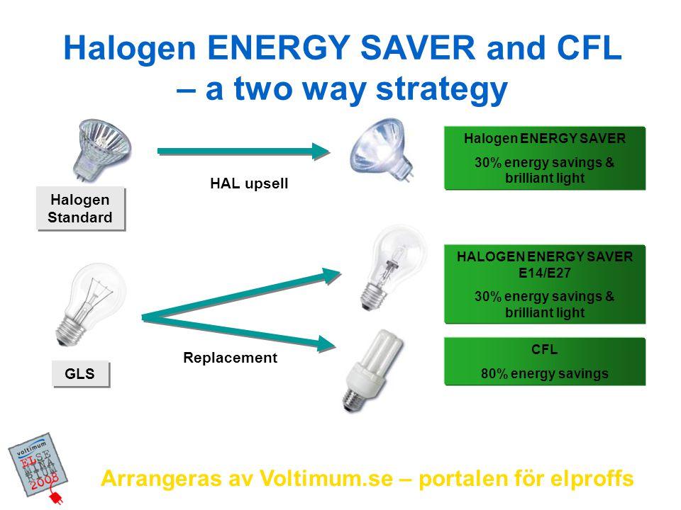 Arrangeras av Voltimum.se – portalen för elproffs Halogen ENERGY SAVER and CFL – a two way strategy HAL upsell HALOGEN ENERGY SAVER E14/E27 30% energy