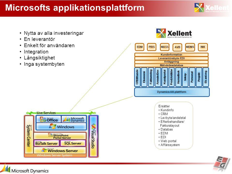 Microsofts applikationsplattform Nytta av alla investeringar En leverantör Enkelt för användaren Integration Långsiktighet Inga systembyten. Dynamics