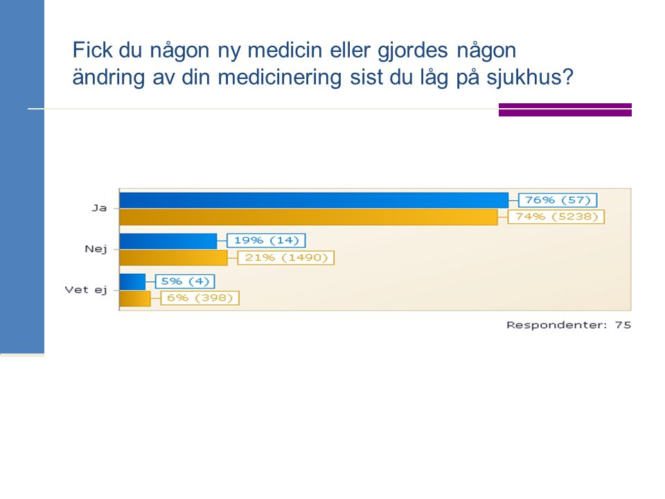 Fick du någon utskriven sammanställning över dina mediciner från vårdavdelningen?