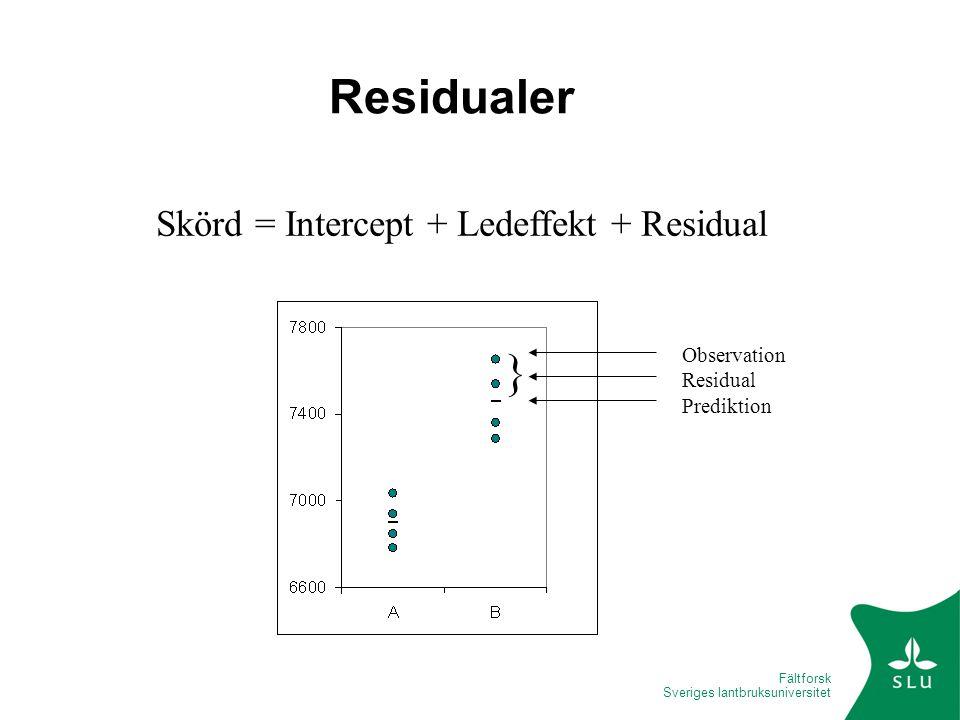 Fältforsk Sveriges lantbruksuniversitet Residualer Skörd = Intercept + Ledeffekt + Residual } Observation Residual Prediktion