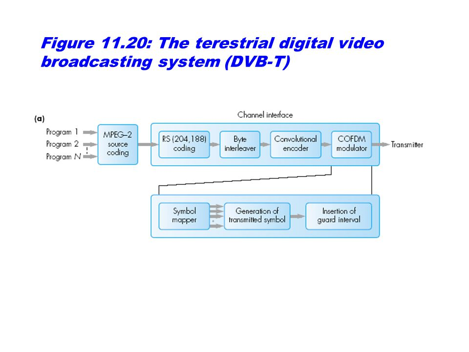 Figure 11.20: The terestrial digital video broadcasting system (DVB-T)