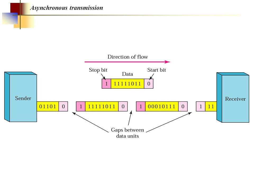 Figure 13.17 CDMA demultiplexer