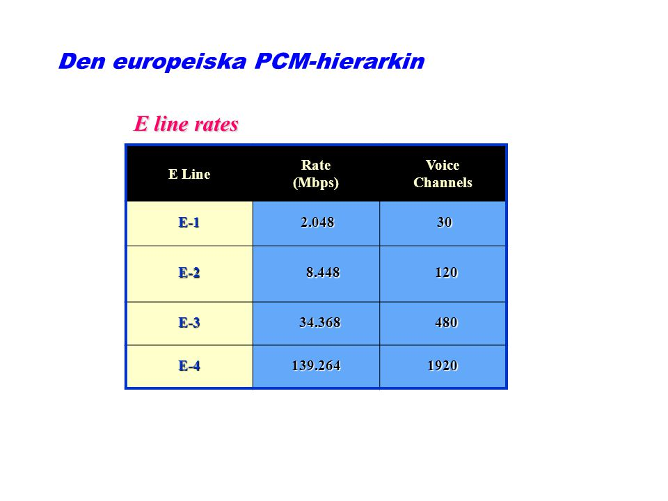 E line rates E Line Rate (Mbps) Voice Channels E-1 2.048 2.048 30 30 E-2 8.448 8.448 120 120 E-3 34.368 34.368 480 480 E-4139.2641920 Den europeiska P