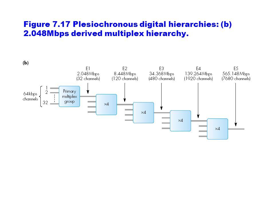 Figure 7.17 Plesiochronous digital hierarchies: (b) 2.048Mbps derived multiplex hierarchy.