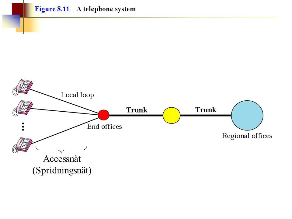 Figure 8.11 A telephone system Accessnät (Spridningsnät)