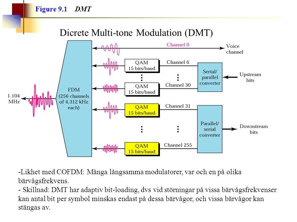 Figure 9.1 DMT Dicrete Multi-tone Modulation (DMT) -Likhet med COFDM: Många långsamma modulatorer, var och en på olika bärvågsfrekvens. - Skillnad: DM