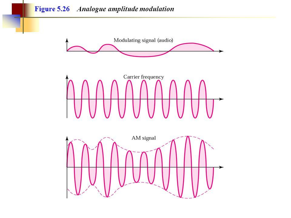 Figure 5.29 Analogue frequency modulation