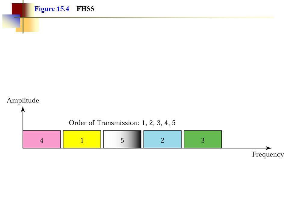 Figure 15.4 FHSS