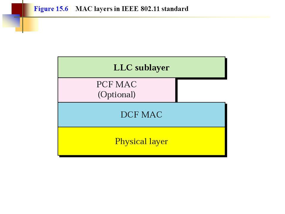 Figure 15.6 MAC layers in IEEE 802.11 standard