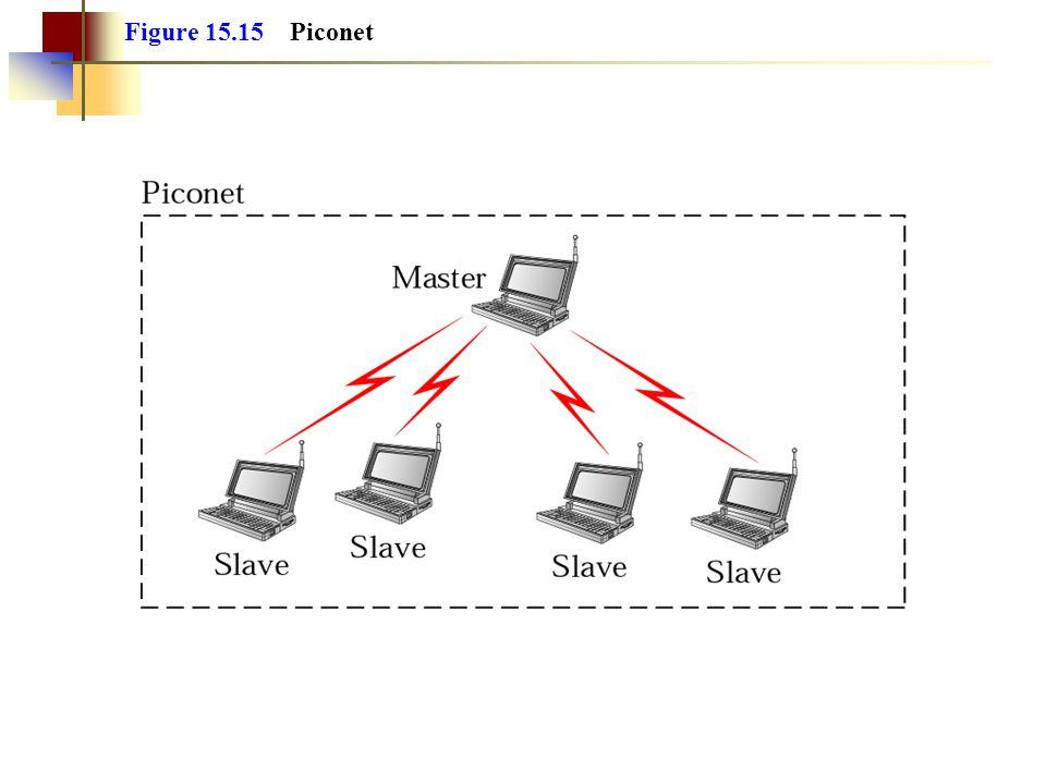 Figure 15.15 Piconet