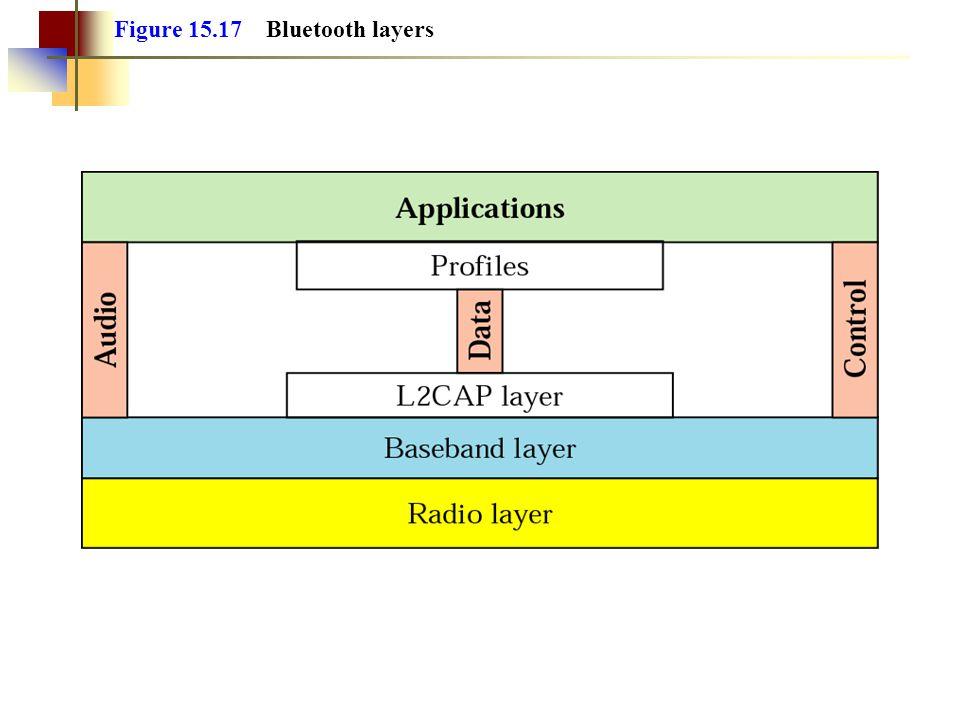 Figure 15.17 Bluetooth layers