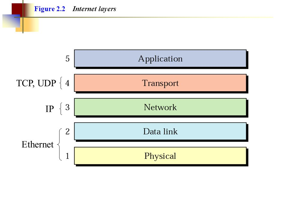 Figure 2.4 An exchange using the Internet model