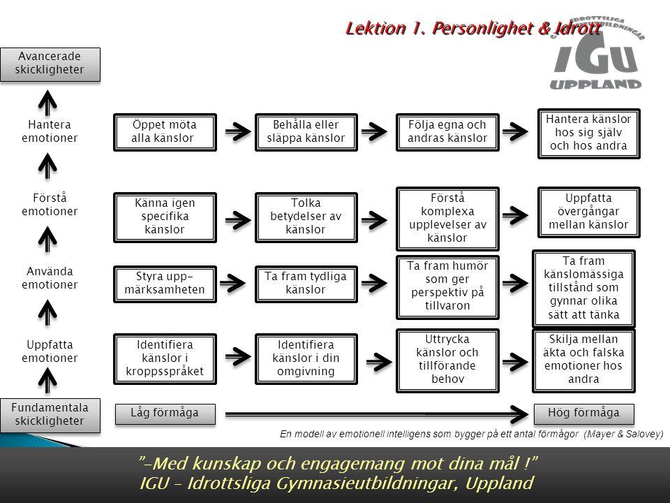 En modell av emotionell intelligens som bygger på ett antal förmågor (Mayer & Salovey) Fundamentala skickligheter Fundamentala skickligheter Avancerade skickligheter Avancerade skickligheter Använda emotioner Uppfatta emotioner Förstå emotioner Hantera emotioner Låg förmåga Hög förmåga Öppet möta alla känslor Känna igen specifika känslor Uppfatta övergångar mellan känslor Tolka betydelser av känslor Förstå komplexa upplevelser av känslor Ta fram känslomässiga tillstånd som gynnar olika sätt att tänka Ta fram humör som ger perspektiv på tillvaron Ta fram tydliga känslor Styra upp- märksamheten Skilja mellan äkta och falska emotioner hos andra Uttrycka känslor och tillförande behov Identifiera känslor i din omgivning Identifiera känslor i kroppsspråket Behålla eller släppa känslor Hantera känslor hos sig själv och hos andra Följa egna och andras känslor -Med kunskap och engagemang mot dina mål ! IGU – Idrottsliga Gymnasieutbildningar, Uppland Lektion 1.