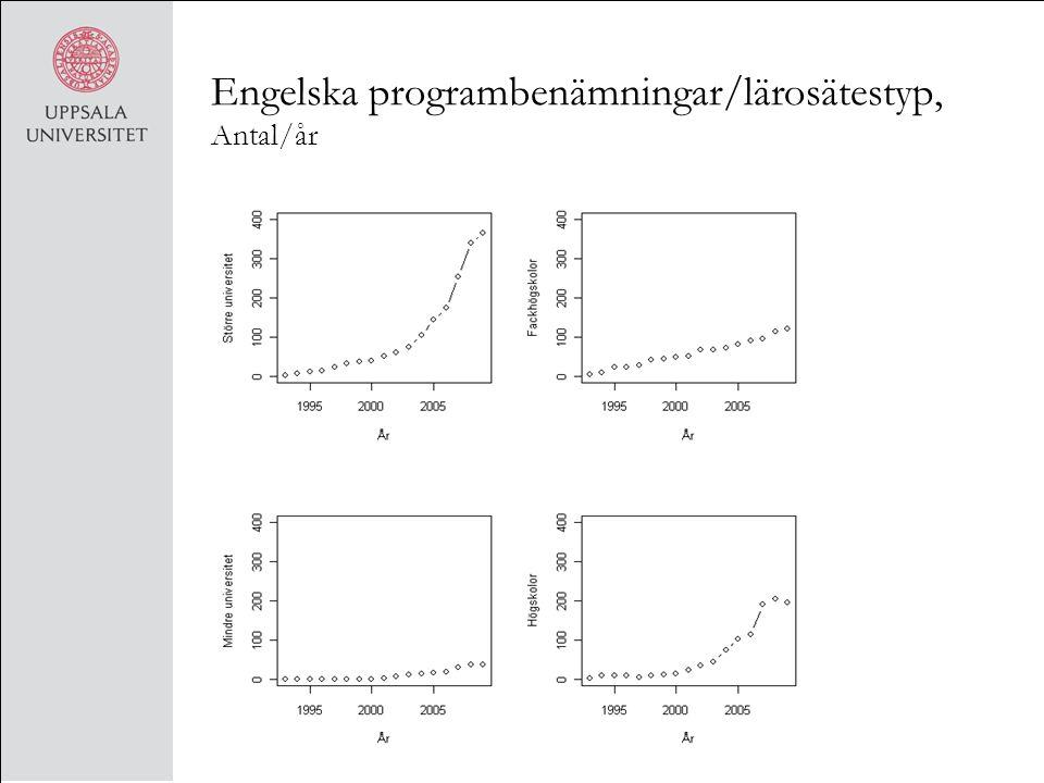 Engelska programbenämningar/lärosätestyp, Antal/år