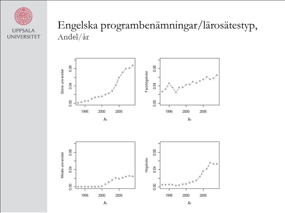 Engelska programbenämningar/lärosätestyp, Andel/år