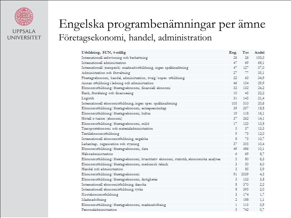 Engelska programbenämningar per ämne Företagsekonomi, handel, administration Utbildning, SUN, 4-ställigEng.TotAndel Internationell redovisning och bes