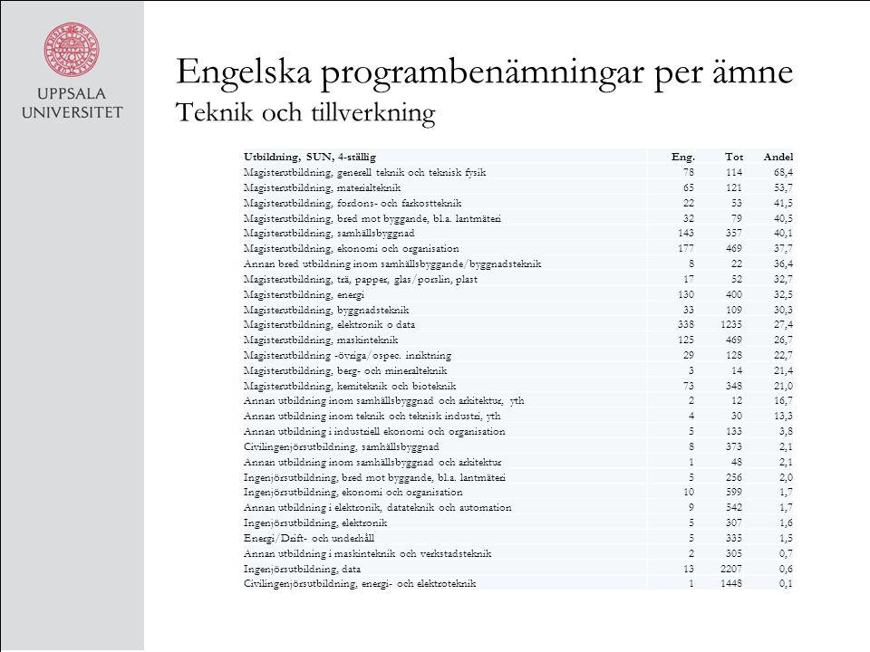 Engelska programbenämningar per ämne Teknik och tillverkning Utbildning, SUN, 4-ställigEng.TotAndel Magisterutbildning, generell teknik och teknisk fy