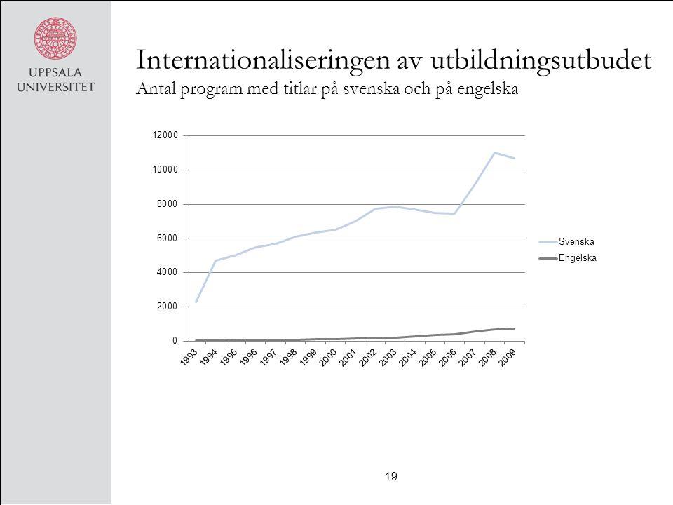 Internationaliseringen av utbildningsutbudet Antal program med titlar på svenska och på engelska 19