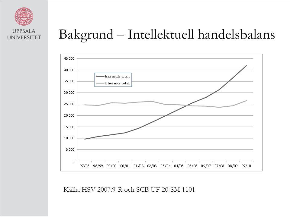 Bakgrund – Intellektuell handelsbalans Källa: HSV 2007:9 R och SCB UF 20 SM 1101