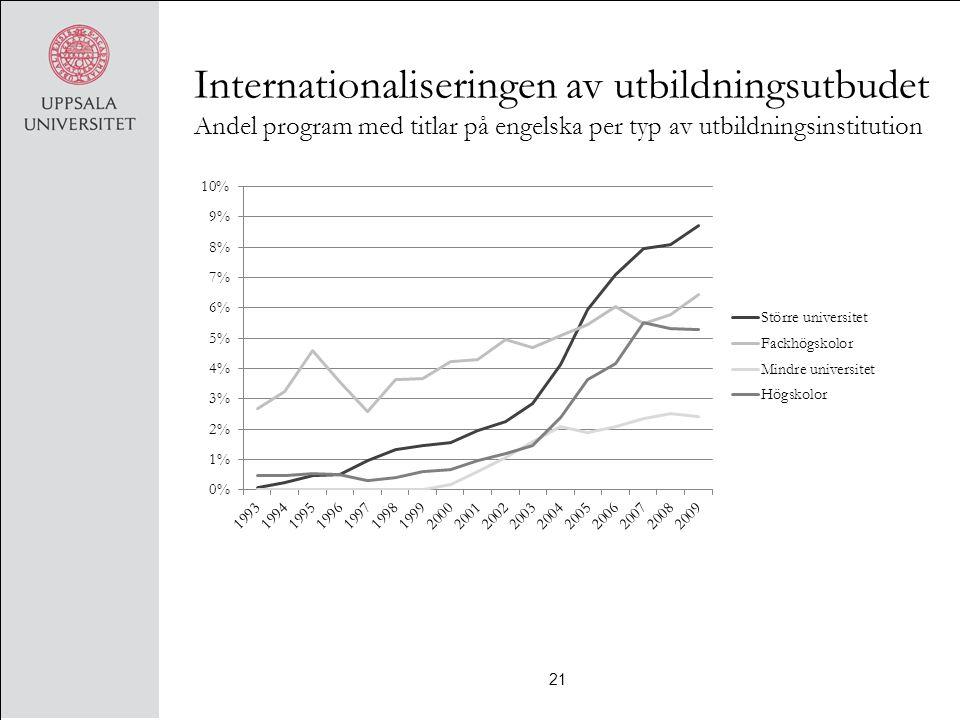 Internationaliseringen av utbildningsutbudet Andel program med titlar på engelska per typ av utbildningsinstitution 21