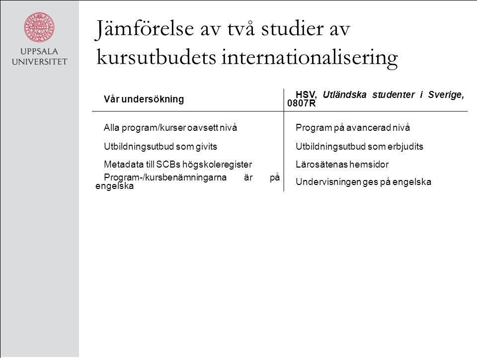 Jämförelse av två studier av kursutbudets internationalisering Vår undersökning HSV, Utländska studenter i Sverige, 0807R Alla program/kurser oavsett