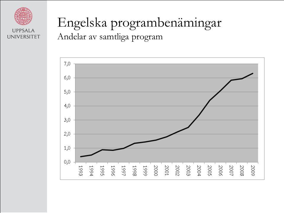 Engelska programbenämingar Andelar av samtliga program