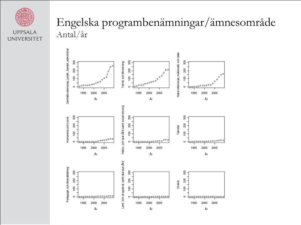 Engelska programbenämningar/ämnesområde Antal/år