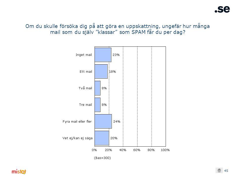 45 Om du skulle försöka dig på att göra en uppskattning, ungefär hur många mail som du själv klassar som SPAM får du per dag