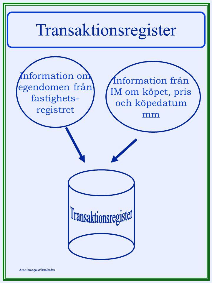 Arne Sundquist/Orsalheden Transaktionsregister Information om egendomen från fastighets- registret Information från IM om köpet, pris och köpedatum mm