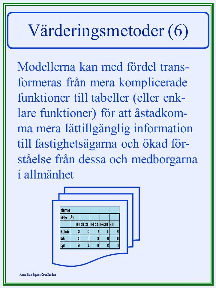 Arne Sundquist/Orsalheden Värderingsmetoder (7) Procentuell andel av marknadsvär- det som förklaras av värderings- modellen Antal parametrar i modellen Samband mellan förklaringsgrad hos värderingsmodellen och antalet utnytt- jade parametrar - en principskiss 428156030 20 40 60 80 100
