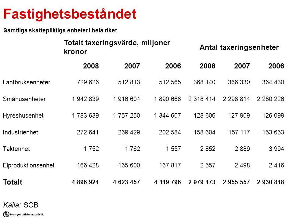 Fastighetsbeståndet Samtliga skattepliktiga enheter i hela riket Källa: SCB Totalt taxeringsvärde, miljoner kronor Antal taxeringsenheter 200820072006