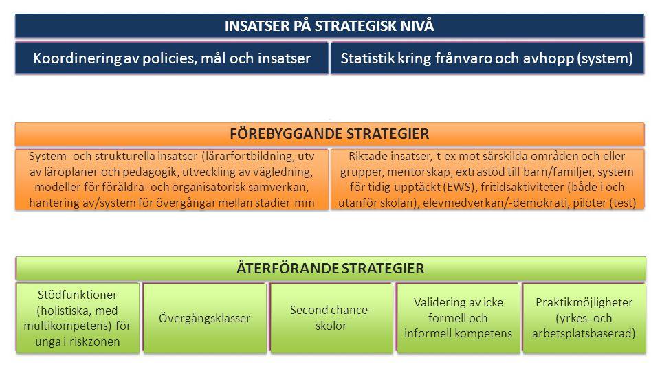 INSATSER PÅ STRATEGISK NIVÅ Koordinering av policies, mål och insatser Statistik kring frånvaro och avhopp (system) FÖREBYGGANDE STRATEGIER ÅTERFÖRAND