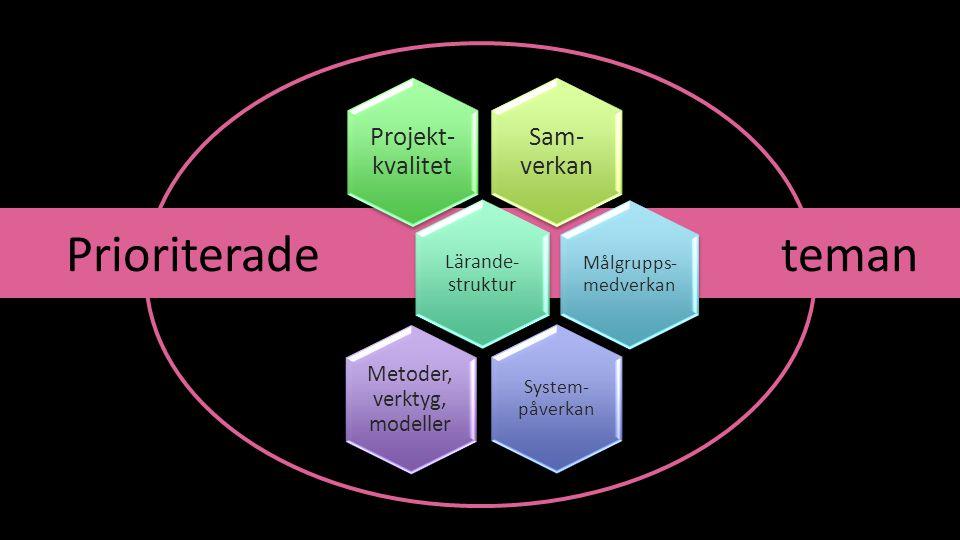 Prioriterade teman Sam- verkan Projekt- kvalitet Lärande- struktur Målgrupps- medverkan System- påverkan Metoder, verktyg, modeller