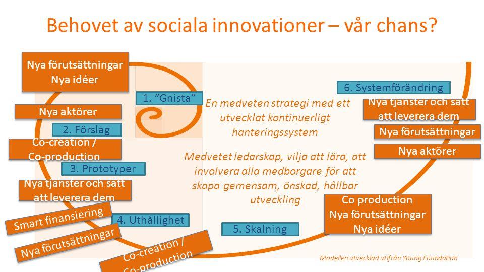 """1. """"Gnista"""" 2. Förslag 3. Prototyper 4. Uthållighet 5. Skalning 6. Systemförändring Behovet av sociala innovationer – vår chans? Modellen utvecklad ut"""