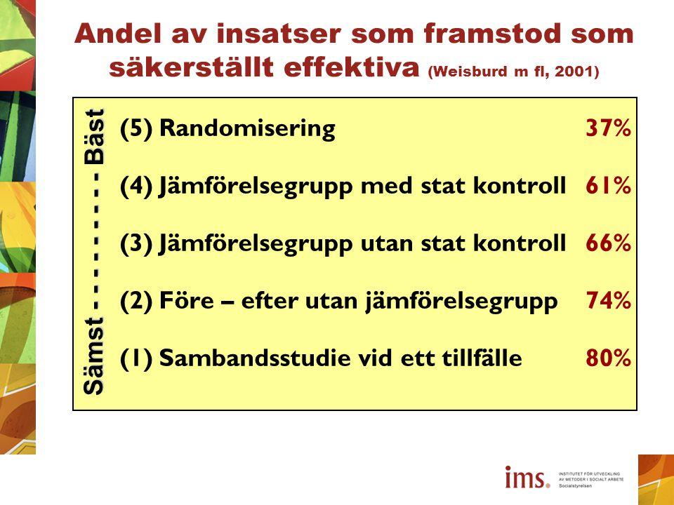Andel av insatser som framstod som säkerställt effektiva (Weisburd m fl, 2001) (5)Randomisering (4)Jämförelsegrupp med stat kontroll (3)Jämförelsegrup