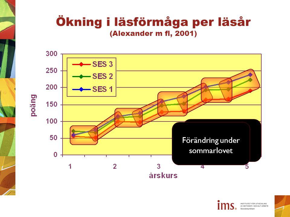 Ökning i läsförmåga per läsår (Alexander m fl, 2001) Förändring under läsåret Förändring under sommarlovet