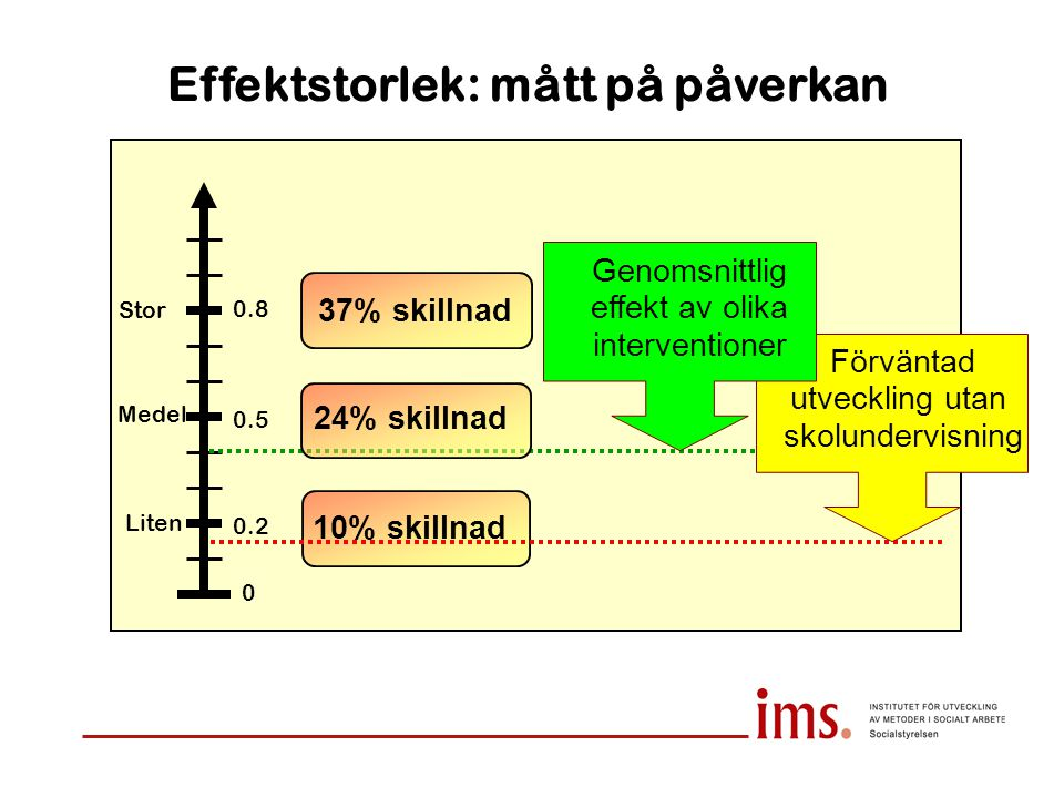 Effektstorlek: mått på påverkan Liten Medel Stor 0 0.2 0.5 0.8 10% skillnad 37% skillnad Förväntad utveckling utan skolundervisning Genomsnittlig effe