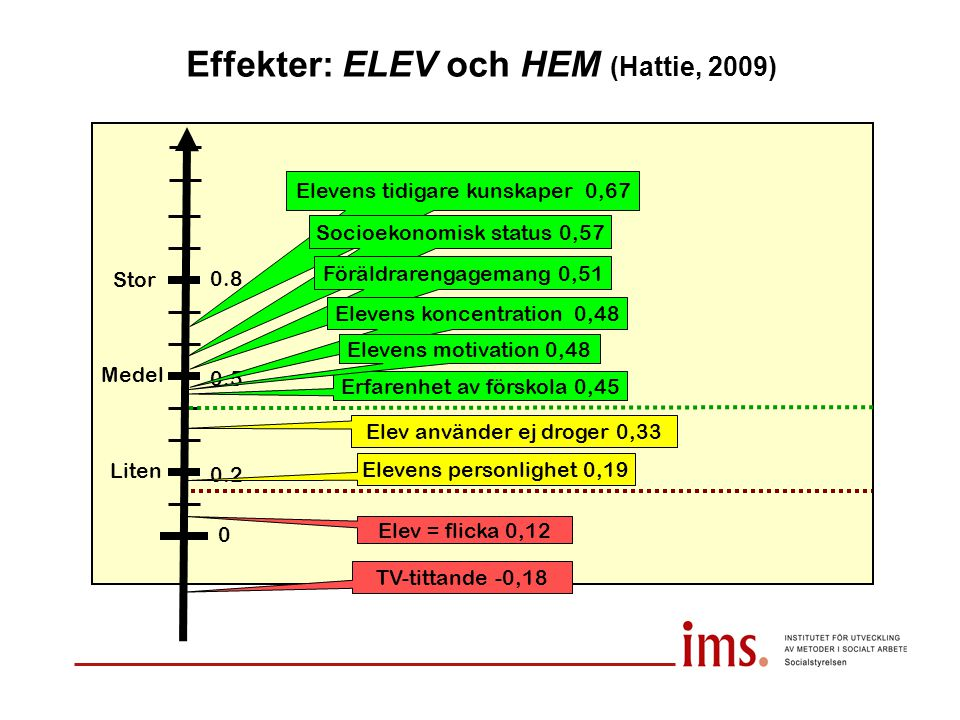 Effekter: ELEV och HEM (Hattie, 2009) Liten Medel Stor 0 0.2 0.5 0.8 TV-tittande -0,18 Elev = flicka 0,12 Elev använder ej droger 0,33 Elevens tidigar