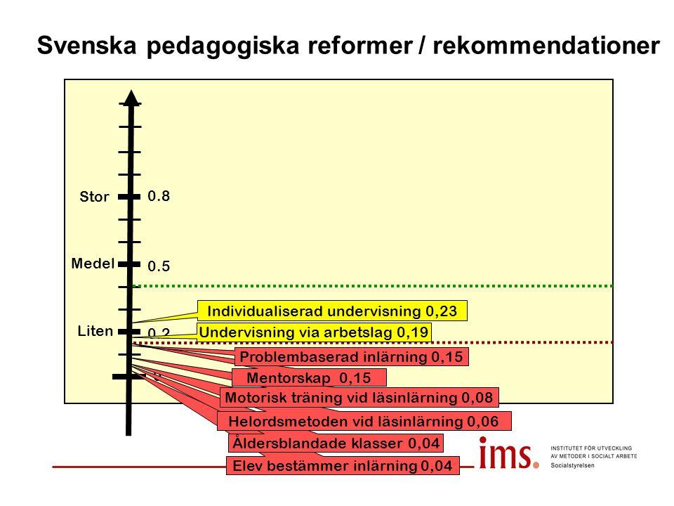 Svenska pedagogiska reformer / rekommendationer Liten Medel Stor 0 0.2 0.5 0.8 Undervisning via arbetslag 0,19 Elev bestämmer inlärning 0,04 Individua