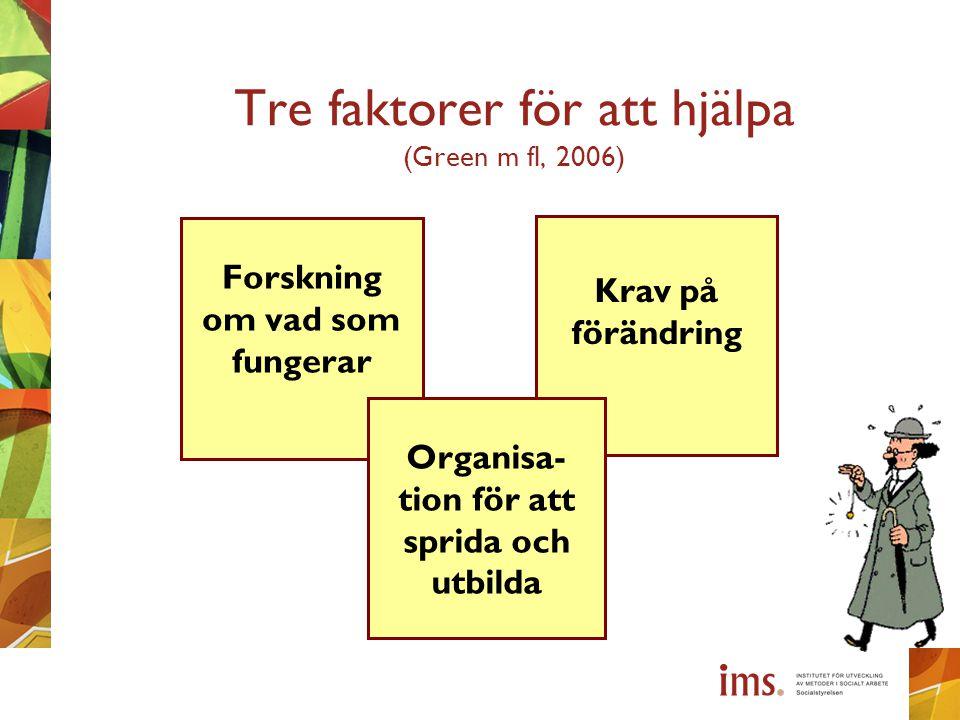 Tre faktorer för att hjälpa (Green m fl, 2006) Forskning om vad som fungerar Krav på förändring Organisa- tion för att sprida och utbilda