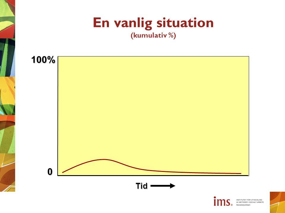 En vanlig situation (kumulativ %) Tid 100% 0