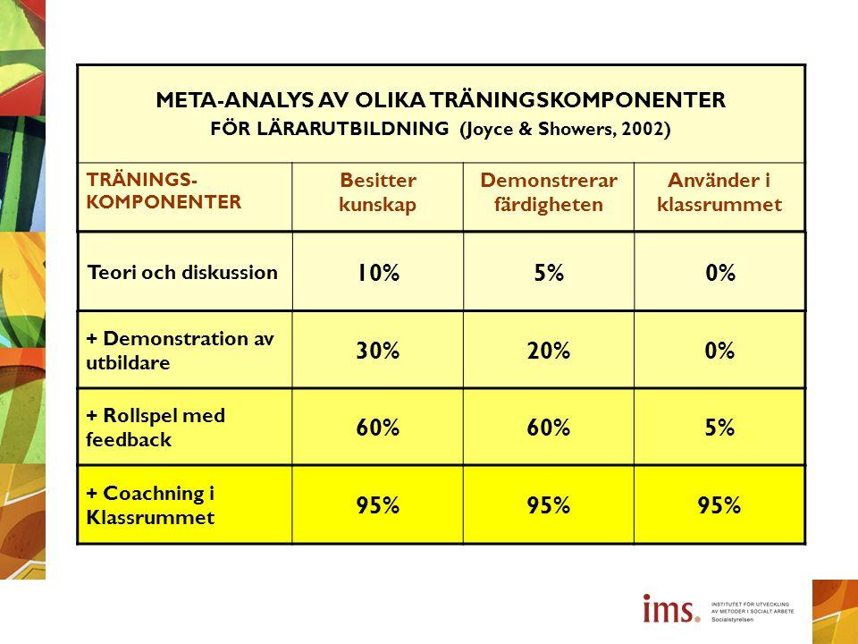 META-ANALYS AV OLIKA TRÄNINGSKOMPONENTER FÖR LÄRARUTBILDNING (Joyce & Showers, 2002) TRÄNINGS- KOMPONENTER Besitter kunskap Demonstrerar färdigheten A