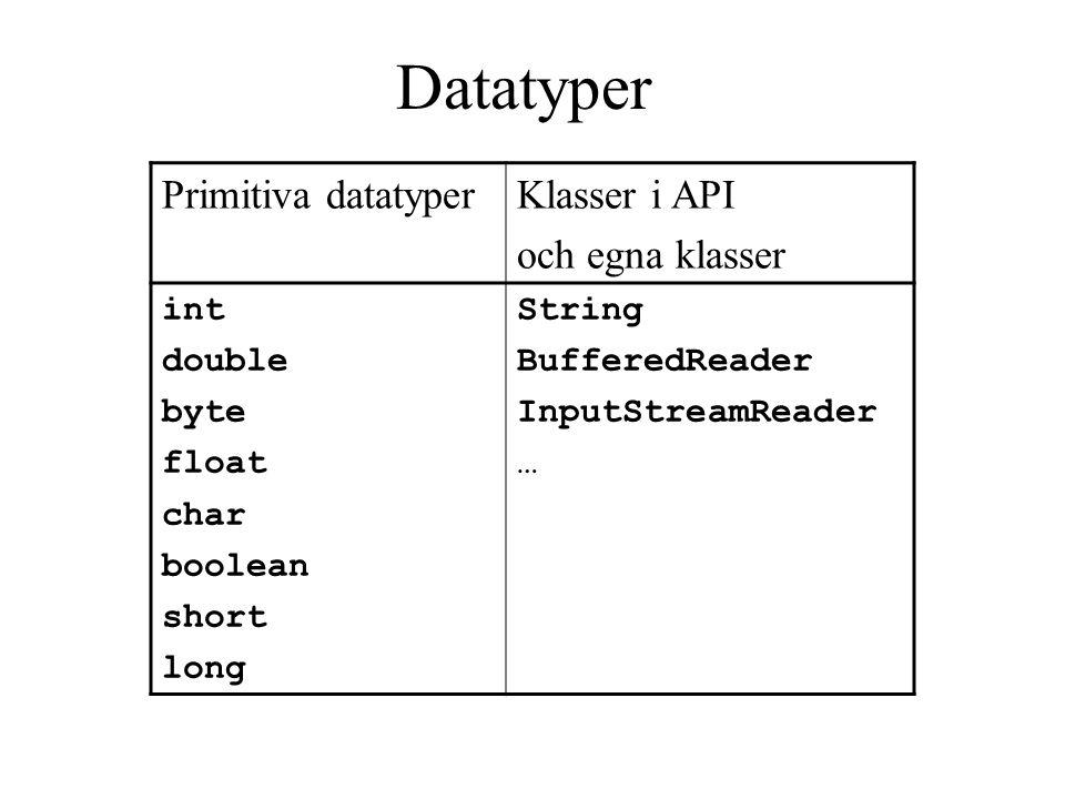Primitiva datatyperKlasser i API och egna klasser int double byte float char boolean short long String BufferedReader InputStreamReader … Datatyper