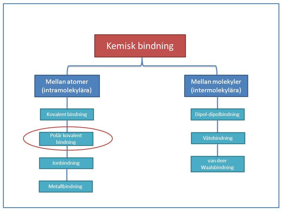 Kemisk bindning Mellan atomer (intramolekylära) Mellan molekyler (intermolekylära) Kovalent bindning Polär kovalent bindning Jonbindning Metallbindnin