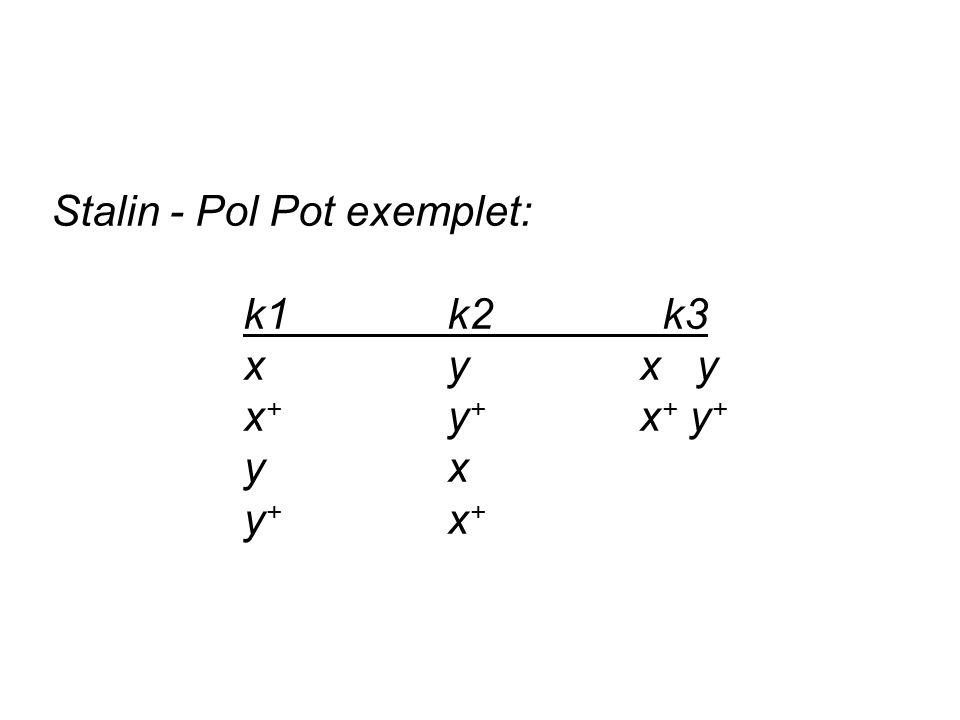 Stalin - Pol Pot exemplet: k1 k2 k3 x y x y x + y + x + y + y x y + x +