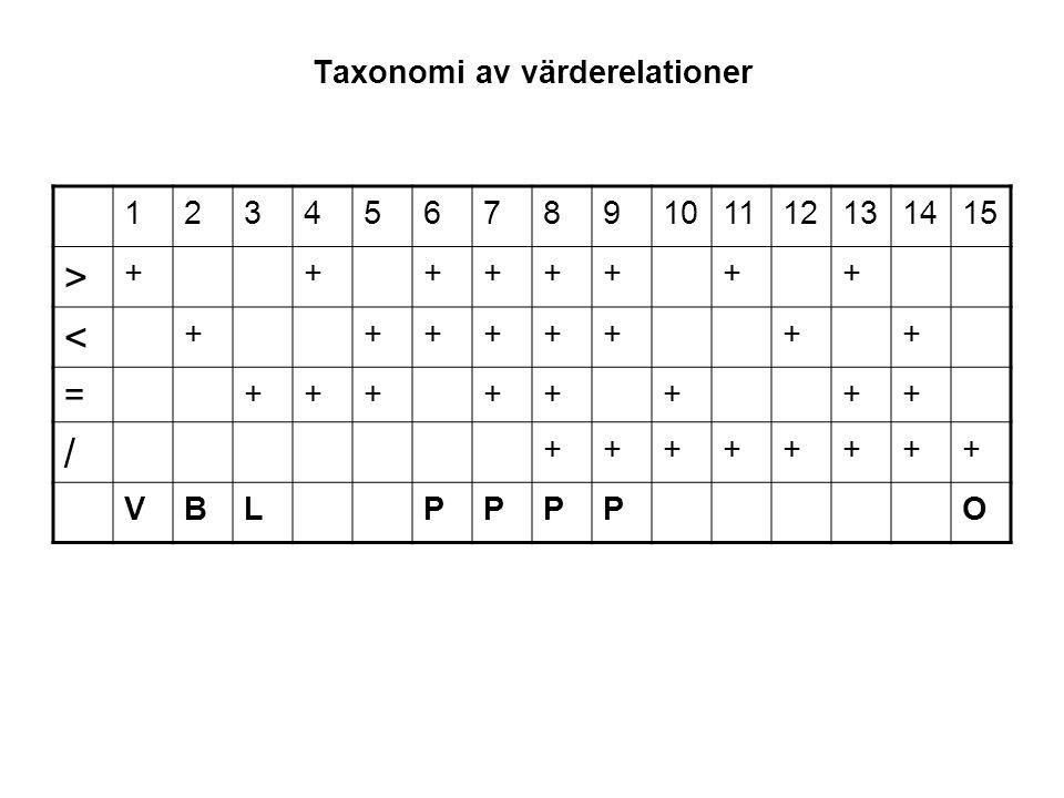 Taxonomi av värderelationer 123456789101112131415 > ++++++++ < ++++++++ = ++++++++ / ++++++++ VBLPPPPO