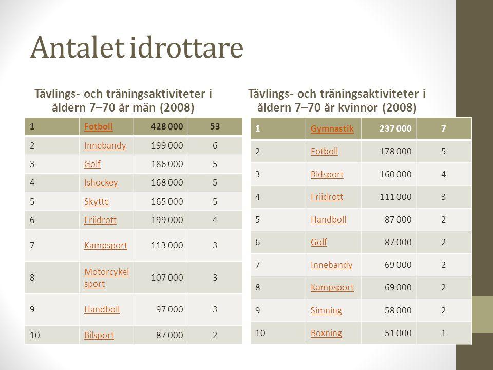 Antalet idrottare Tävlings- och träningsaktiviteter i åldern 7–70 år män (2008) 1Fotboll428 00053 2Innebandy199 0006 3Golf186 0005 4Ishockey168 0005 5